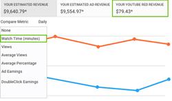 Отчет о дохода с YouTube Red