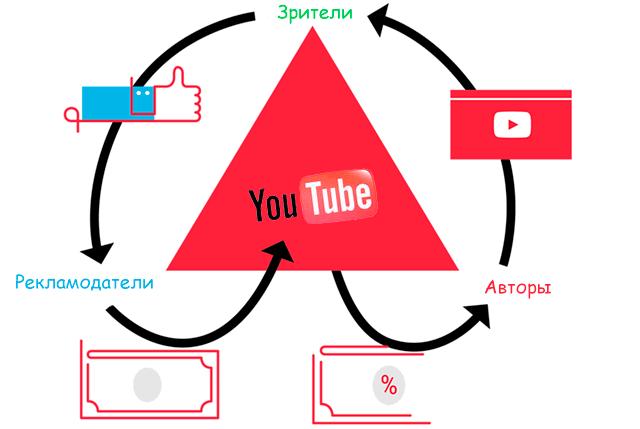 Финансовое взаимодействие рекламодателей, авторов и зрителей на YouTube