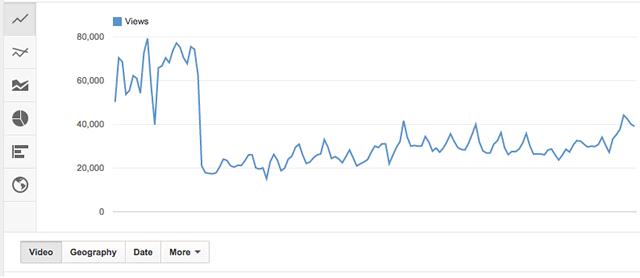 График падения числа просмотров видео на канале YouTube