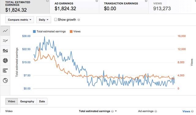 Падение доходов канала на графике в YouTube Analytics