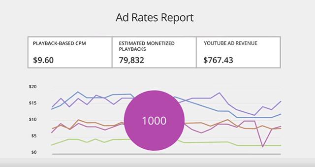 График продвижения к целям доходов на YouTube