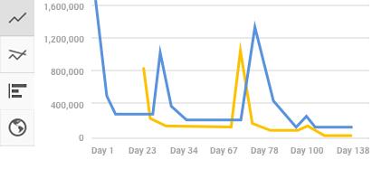 Сравнение популярности видео на YouTube в разных стилях