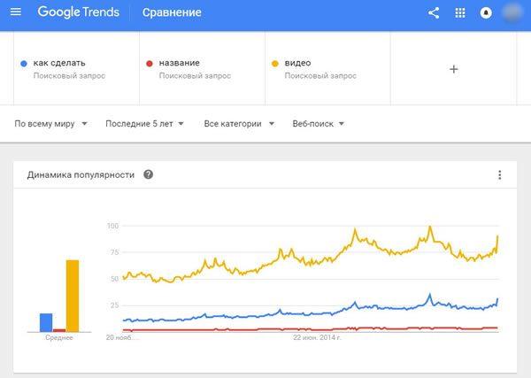 Сравнение ключевых слов в сервисе Google Тренды