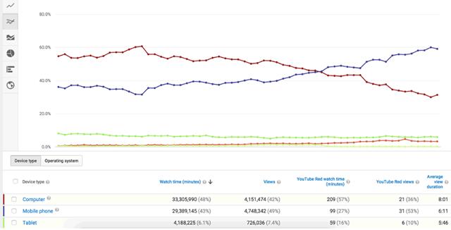 Отчет YouTube Analytics об используемых зрителями устройствах