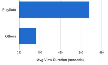Рост активности зрителей при использовании плейлистов