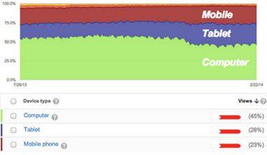 Рост популярности мобильных платформ при просмотре видео на YouTube