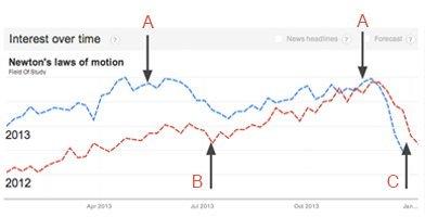 Данные из трендов Google позволят выяснить интересы зрителей