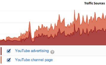 Эффект рекламной компании видео канала HooplaKidz