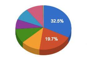 Два плейлиста приносят более половины просмотров видео на YouTube