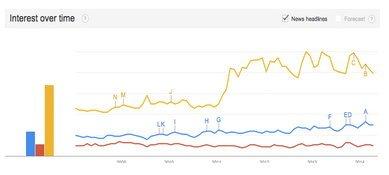 Проверка интересов зрителей в трендах Google