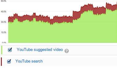 Поиск в YouTube семейных развлечений