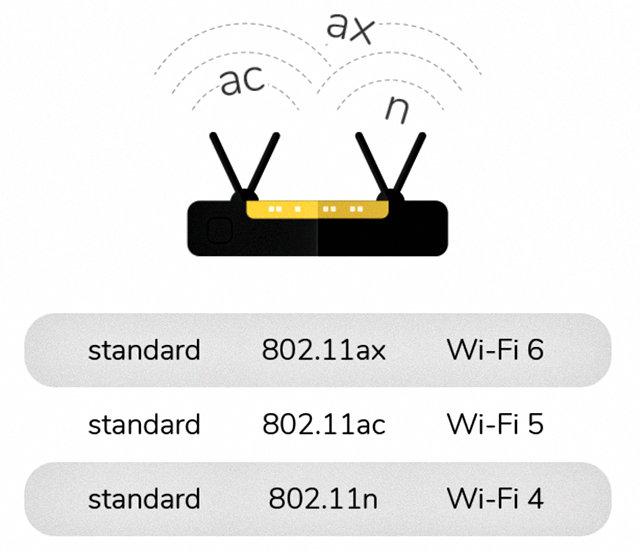 Новая нумерация стандартов сети Wi-Fi