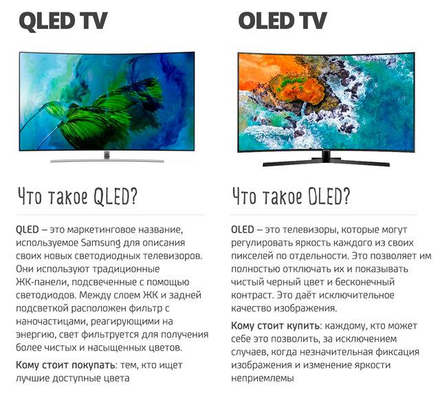 Главные отличия телевизоров QLED и OLED