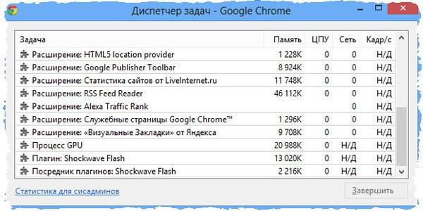 Диспетчер задач и процессов браузера Google Chrome
