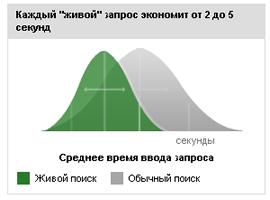 Статистика повышения эффективности работы в браузере при использовании «живого» поиска