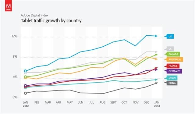 Рост трафика планшетов в разных странах