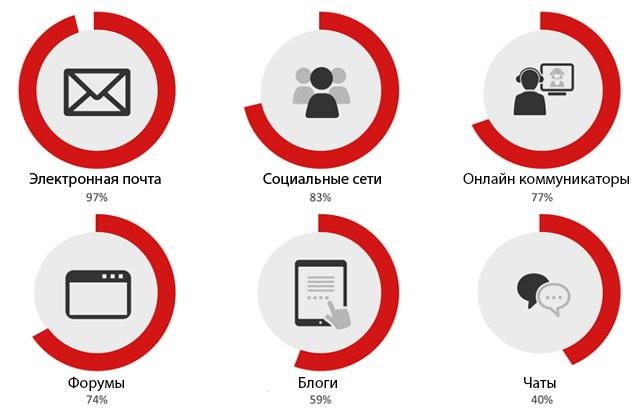 Рейтинг средств общения в интернете