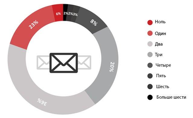 Количество e-mail ящиков на одного пользователя