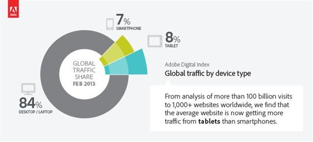 Adobe: распределение интернет-трафика по устройствам