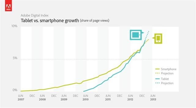 Тенденции и прогнозы планшетов и смартфонов