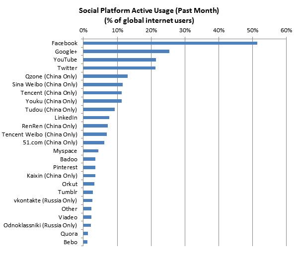 Активность пользователей социальных сетей