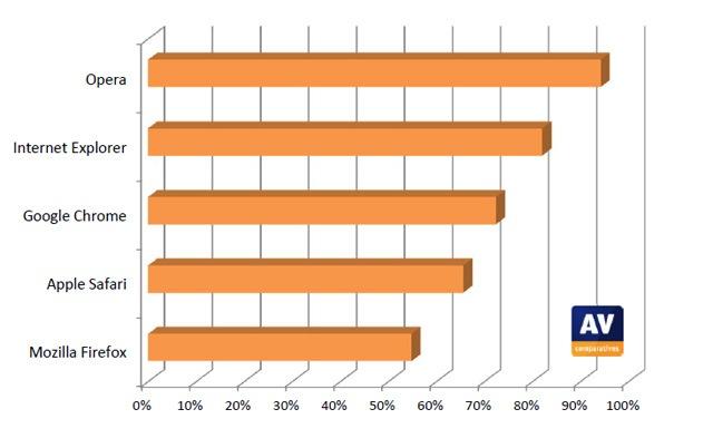 Результаты исследования браузеров на выявление фишинговых сайтов