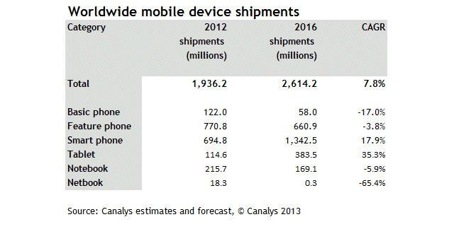 Прогнозы рынка мобильных устройств