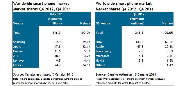 Распространение Android на мобильных устройствах