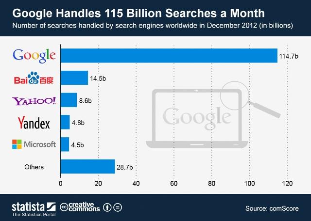 Статистика объема поисковых запросов