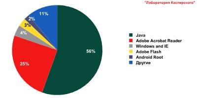Атаки на приложения, уязвимости,