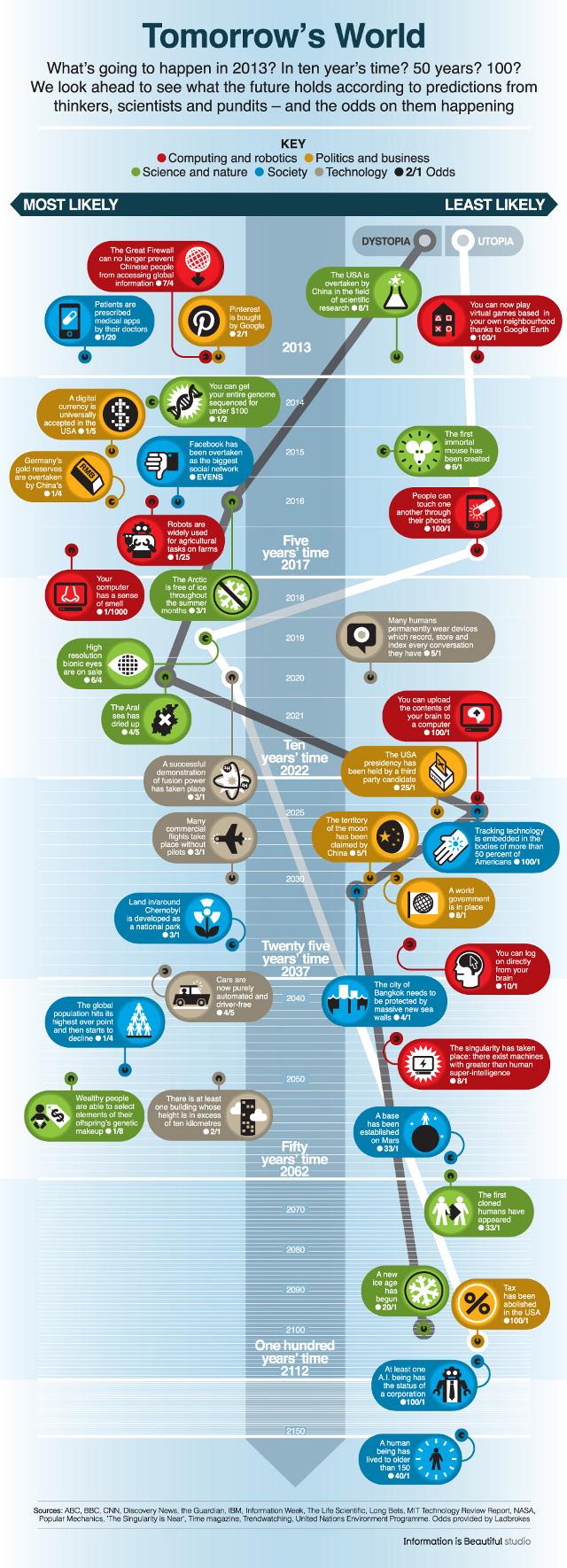 Прогнозы BBC на 150 лет