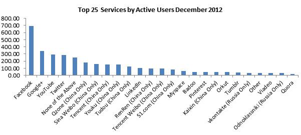 Top 25 активность пользователей Интернет-сайтов
