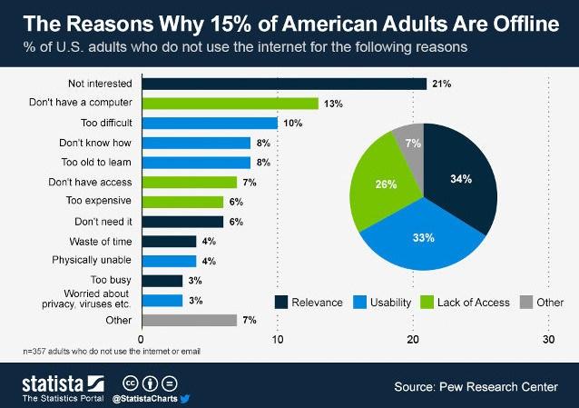 Американцы не пользуются Интернетом