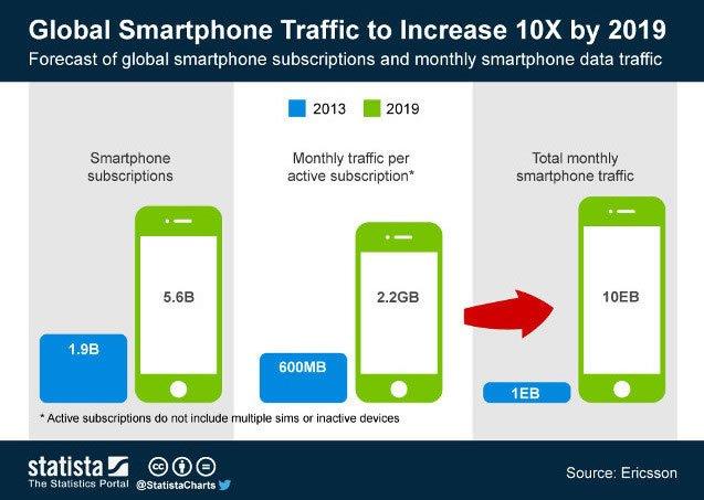 Трафик смартфонов вырастет в разы