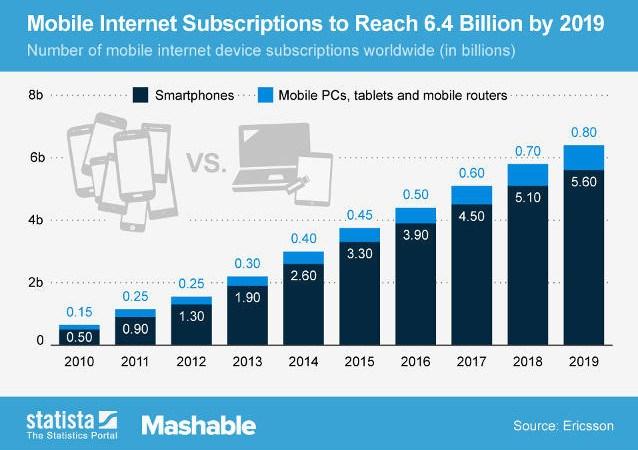Рост популярности мобильных устройств
