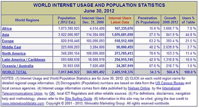Исследование Интернета Интернета World Stats 2012