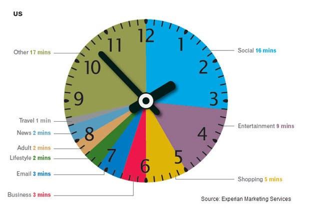 Сколько пользователи ПК проводят в социальных сетях