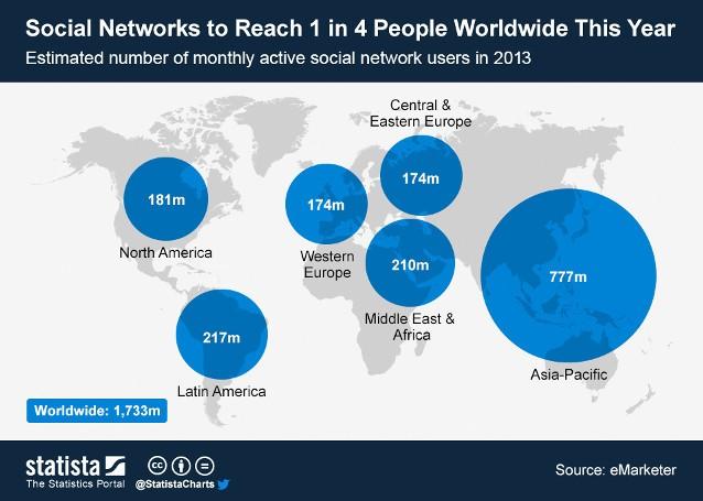 Прогноз использования социальных сетей Интернета