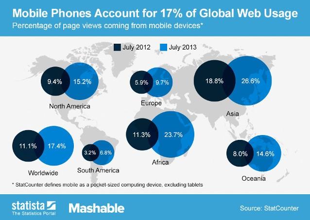 Распределение мобильного трафика по миру