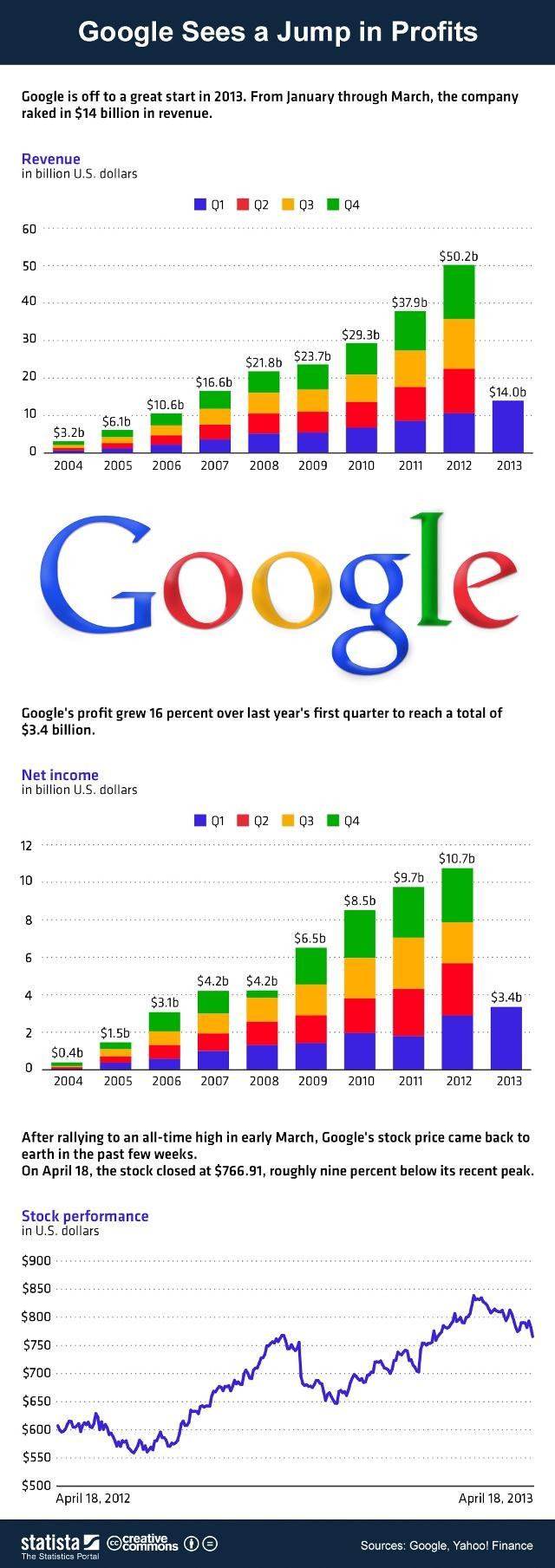График доходов и прибыли Google
