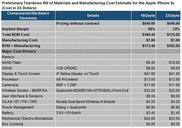 Стоимость элементов iphone5c