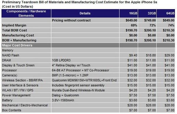 Стоимость компонентов iPhone 5s