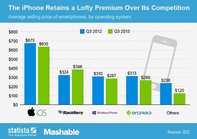 Сравнение цен смартфонов