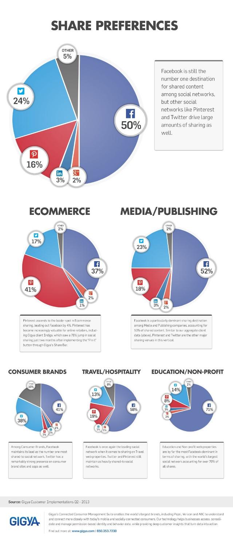 Публикация контента через социальные сети