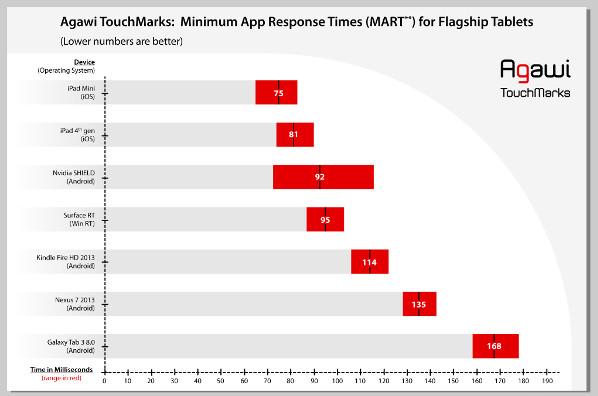 Результаты теста отклика планшетов