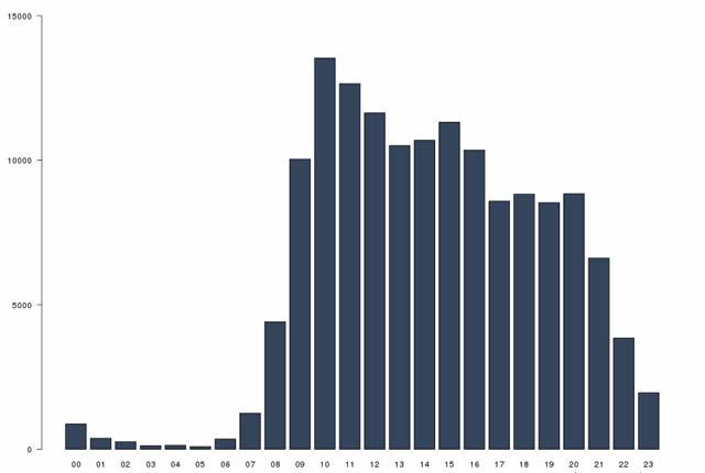 График активности администраторов на Facebook