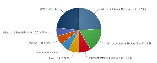 Популярность различных интернет-браузеров