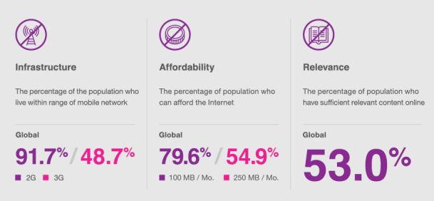 Факторы, препятствующие распространению доступа в сеть Интернет
