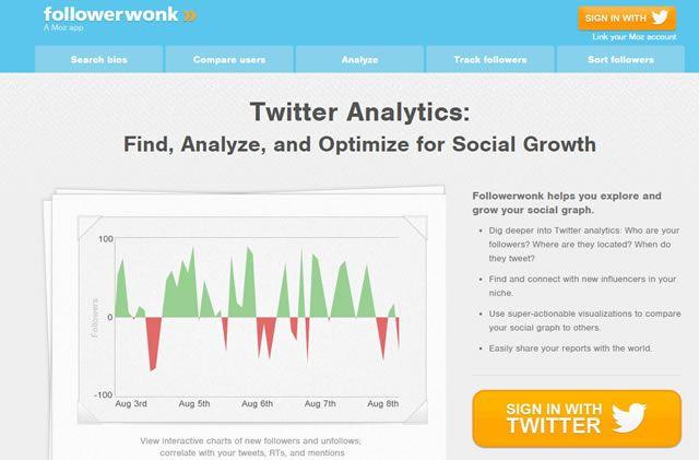 Интересы потенциальных клиентов Followerwonk