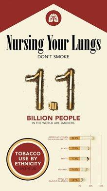Пример отличной инфографики о вреде курения табака